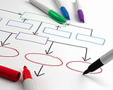 Drawing organization chart