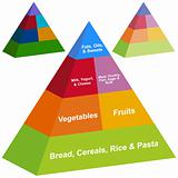 3D Food Pyramid