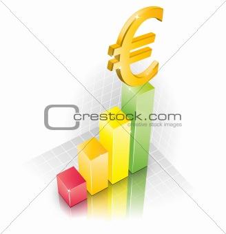 3D Euro Chart