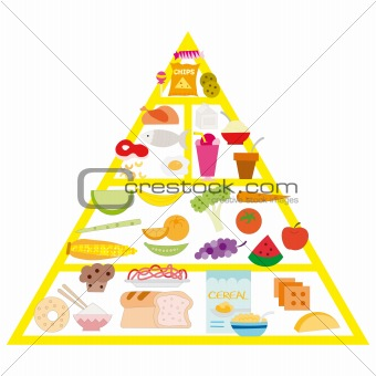 food pyramid, vector