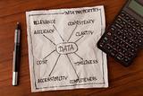 data properties - information concept