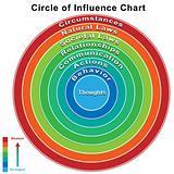 Goal Management Chart