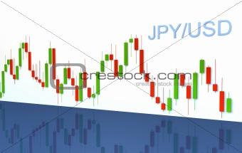 Forex chart - JPY/USD