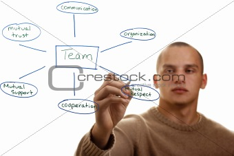 Good Team Characteristics