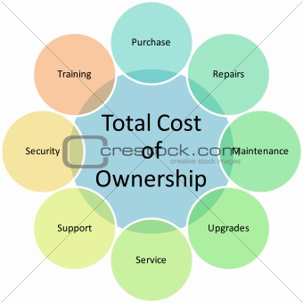 Total Cost Ownership diagram