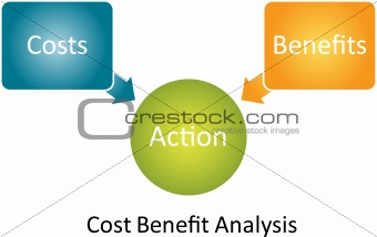 Cost Benefit Analysis diagram