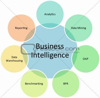 Business intelligence management diagram