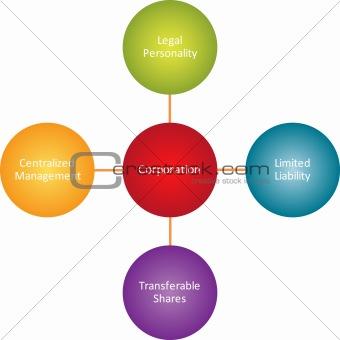 Corporation properties business diagram