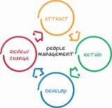 People management business diagram