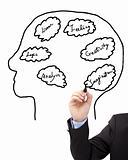 Businessman's hand draw brain concept diagram