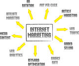 Internet marketing mind map with networking concept words