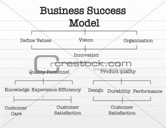 Business success model chart over a notepad paper.