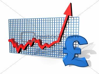 Pound chart