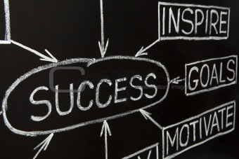 Closeup image of Success flow chart on a blackboard