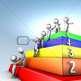 Capability Maturity Model Integration maturity levels