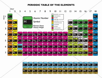 Periodic table white