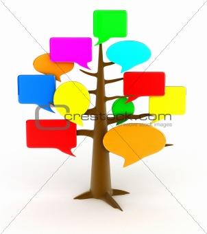 Forum tree