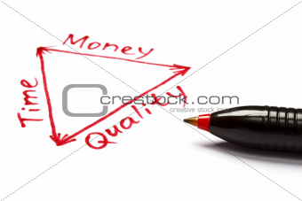 Time, Money and Quality Balance with Red Pen