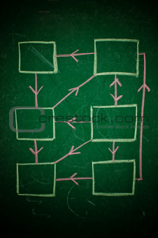 Chart on green chalkboard
