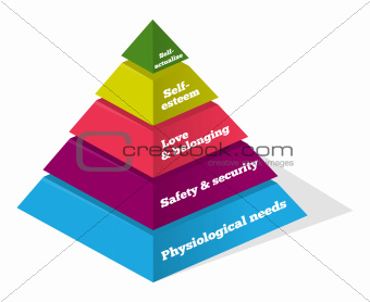 Maslow Psychology Chart