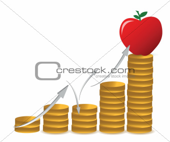 apple and coins graph