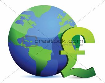 pound currency around the globe