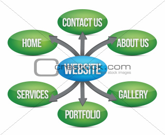 website diagram