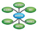 Innovation diagram concept flow chart