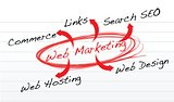 Web marketing flow chart on a notepad paper