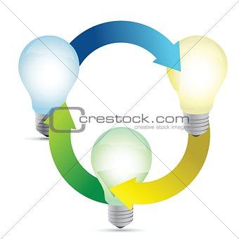 Modern organization of high-tech bulbs connected