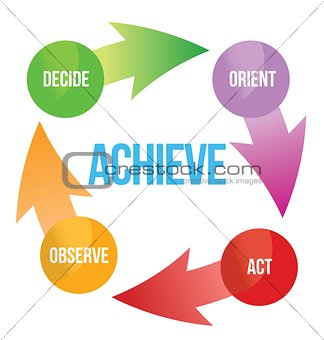 ACHIEVE assess plan decide act arrows