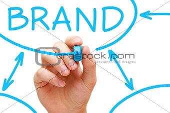 Brand Flow Chart Blue Marker