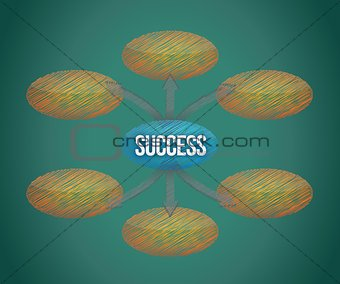 Success flow chart on a blackboard