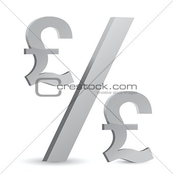 pound currency percentage