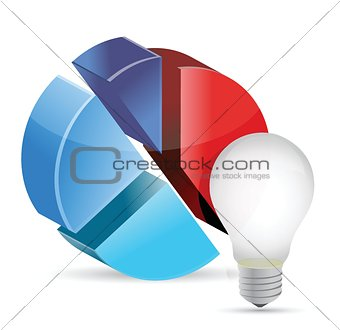 An image of a lightbulb with a 3d circle chart