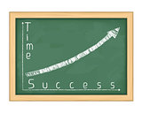 Blackboard with Graph of Success