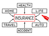 Insurance Flow Chart Marker
