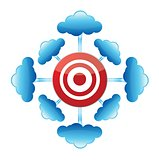 Cloud Computing target
