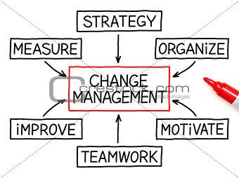 Change Management Flow Chart Marker