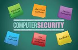 Diagram of computer security