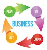 business plan cycle diagram