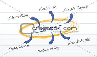 career success diagram