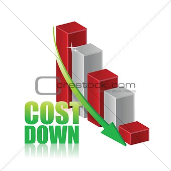 Cost down business chart graph