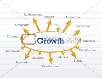growth concept diagram
