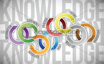 knowledge concept diagram