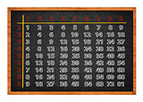 Multiplication table on blackboard