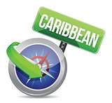 compass directed to caribbean