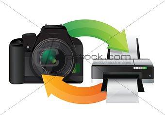 camera and printer cycle