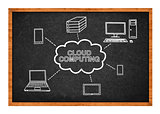 Cloud computing scheme