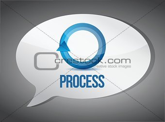 on the process message illustration design
